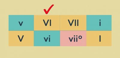 Roman numerals indicating chords of minor and major scales